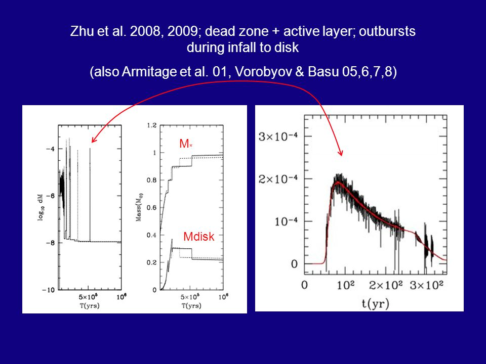 Zhu et al. 2008, 2009; dead zone + active layer; outbursts during infall to disk (also Armitage et al. 01, Vorobyov & Basu 05,6,7,8) Mdisk M*M*