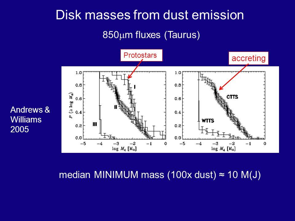 Disk masses from dust emission 850 m fluxes (Taurus) Andrews & Williams 2005 Protostars accreting median MINIMUM mass (100x dust) 10 M(J)