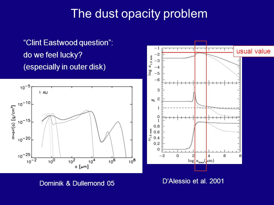 The dust opacity problem Clint Eastwood question: do we feel lucky.