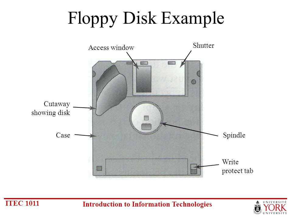 ITEC 1011 Introduction to Information Technologies Floppy Disk Example Write protect tab Spindle Shutter Access window Cutaway showing disk Case