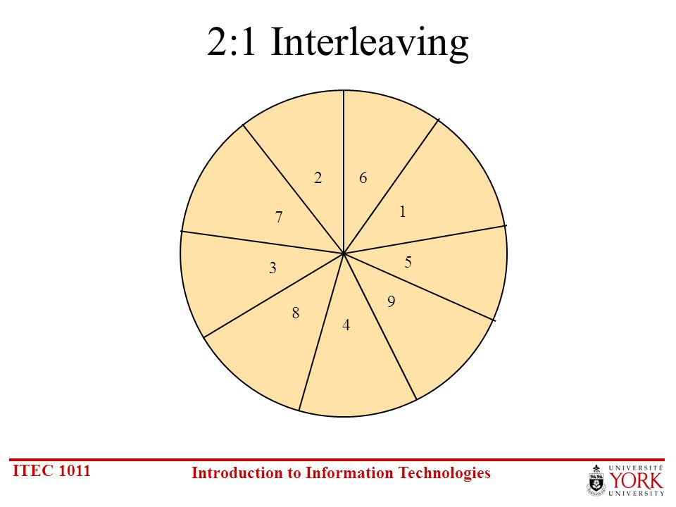 ITEC 1011 Introduction to Information Technologies 2:1 Interleaving 1 26 7 3 8 4 9 5