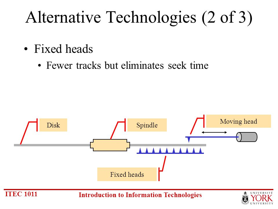 ITEC 1011 Introduction to Information Technologies Alternative Technologies (2 of 3) Fixed heads Fewer tracks but eliminates seek time DiskSpindle Moving head Fixed heads