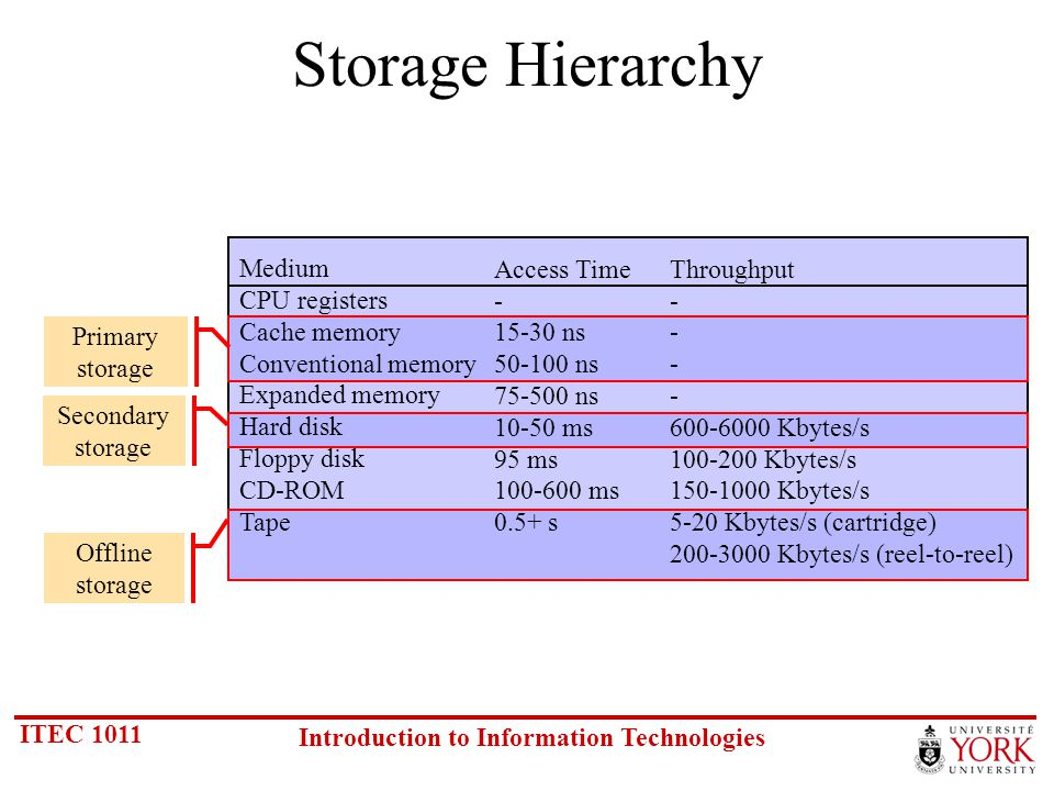 ITEC 1011 Introduction to Information Technologies Typical Specs Specification3 ½ Floppy2 GB Hard Disk Platters/heads1 / 25 / 9 Cylinders804160 Sectors/track18Varies Block size512 Capacity1.44 MB2.1 GB Rotation speed360 rpm7200 rpm Avg.