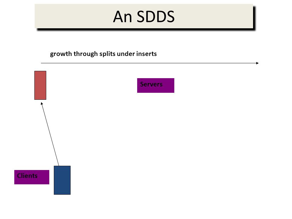An SDDS Clients growth through splits under inserts Servers