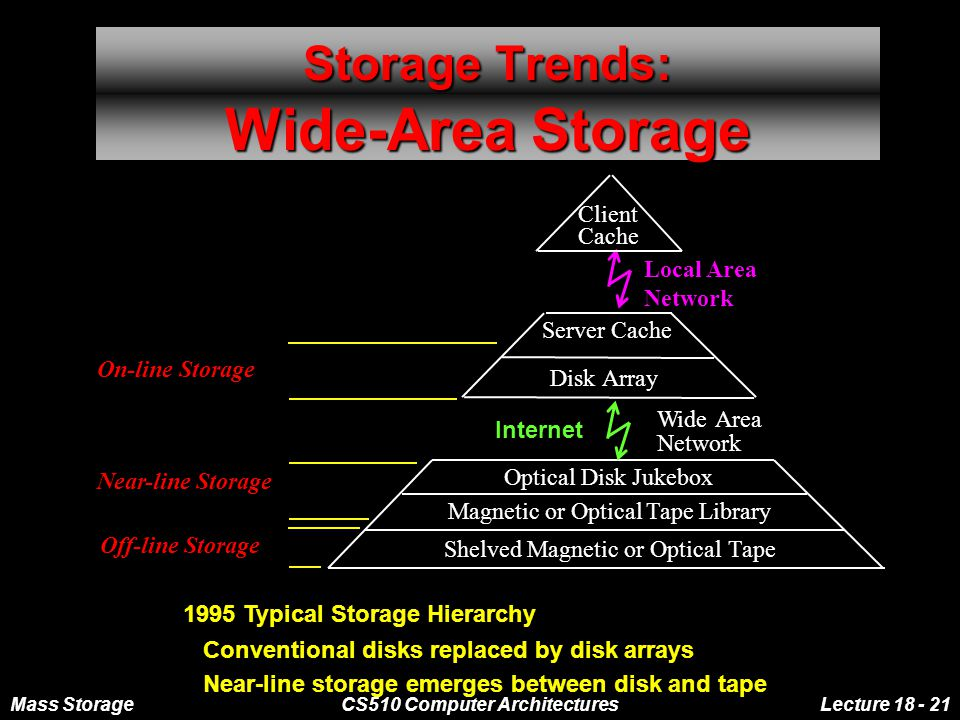 Mass StorageCS510 Computer ArchitecturesLecture 18 - 21 Storage Trends: Wide-Area Storage 1995 Typical Storage Hierarchy Conventional disks replaced by disk arrays Near-line storage emerges between disk and tape Local Area Network DiskArray Server Cache Shelved Magnetic or OpticalTape Optical Disk Jukebox Magnetic or OpticalTape Library Client Cache On-line Storage Near-line Storage Off-line Storage WideArea Network Internet
