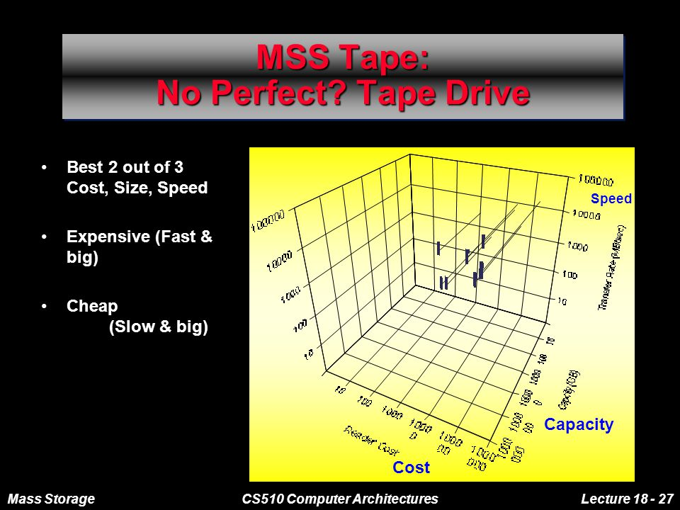 Mass StorageCS510 Computer ArchitecturesLecture 18 - 27 MSS Tape: No Perfect? Tape Drive Best 2 out of 3 Cost, Size, Speed Expensive (Fast & big) Chea