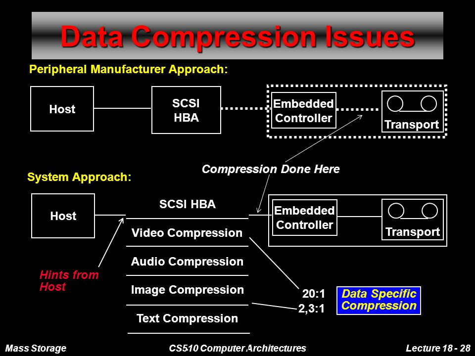 Mass StorageCS510 Computer ArchitecturesLecture 18 - 28 Data Compression Issues Peripheral Manufacturer Approach: Host SCSI HBA Embedded Controller Transport Host SCSI HBA Video Compression Audio Compression Image Compression Text Compression...