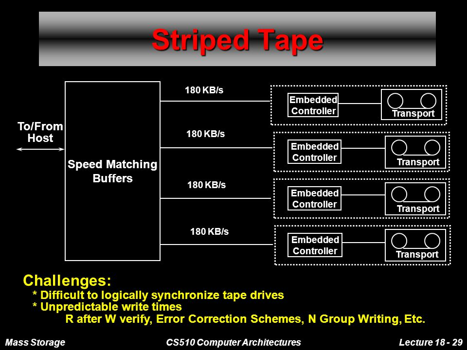 Mass StorageCS510 Computer ArchitecturesLecture 18 - 29 Striped Tape Speed Matching Buffers Embedded Controller Transport Embedded Controller Transport Embedded Controller Transport Embedded Controller Transport To/From Host 180 KB/s Challenges: * Difficult to logically synchronize tape drives * Unpredictable write times R after W verify, Error Correction Schemes, N Group Writing, Etc.