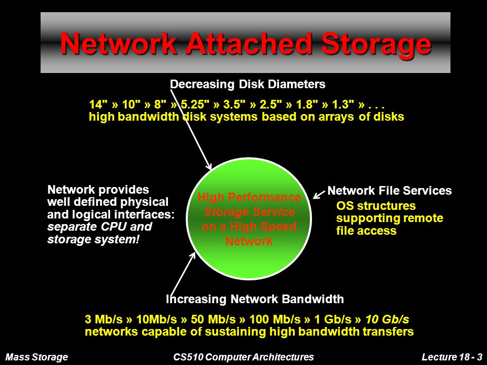 Mass StorageCS510 Computer ArchitecturesLecture 18 - 3 Network Attached Storage High Performance Storage Service on a High Speed Network Decreasing Disk Diameters 14 » 10 » 8 » 5.25 » 3.5 » 2.5 » 1.8 » 1.3 »...