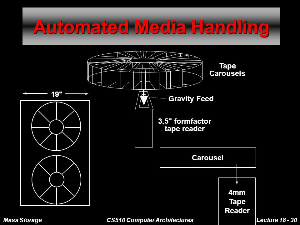 Mass StorageCS510 Computer ArchitecturesLecture 18 - 30 Automated Media Handling Tape Carousels Gravity Feed 3.5 formfactor tape reader 19 Carousel 4mm Tape Reader