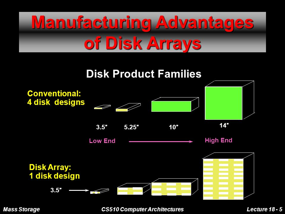 Mass StorageCS510 Computer ArchitecturesLecture 18 - 6 Replace Small Number of Large Disks with Large Number of Small Disks IBM 3390 (K) 20 GBytes 97 cu.