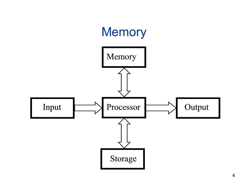 4 Memory