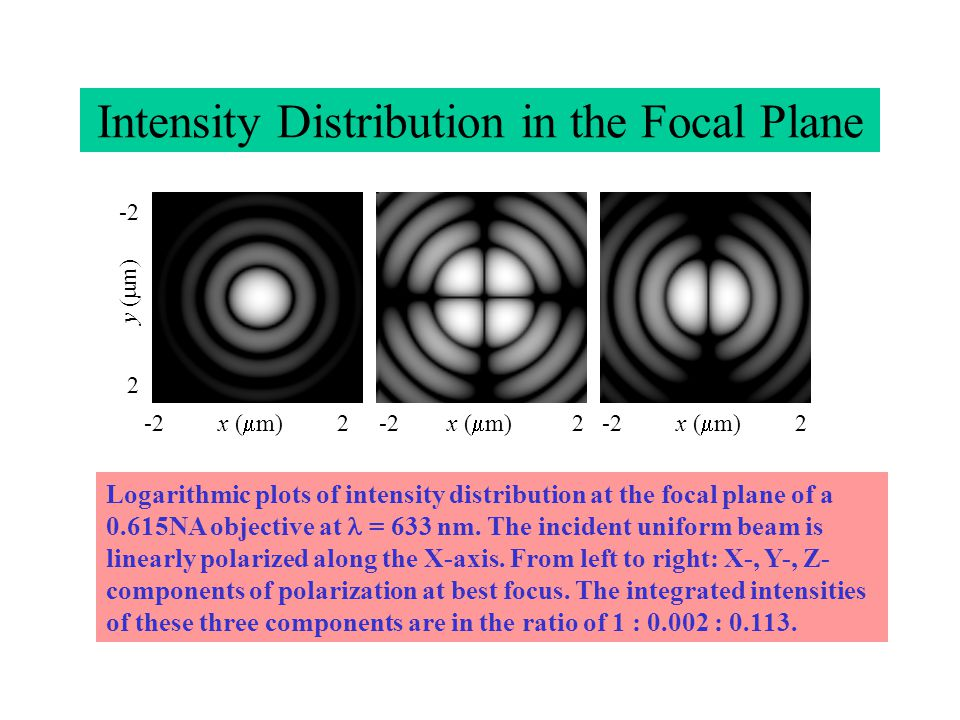 Intensity Distribution in the Focal Plane -2 x ( m) 2 -2 x ( m) 2 -2 x ( m) 2 -2 2 y ( m) Logarithmic plots of intensity distribution at the focal plane of a 0.615NA objective at = 633 nm.