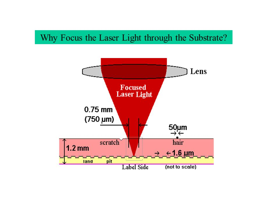 Why Focus the Laser Light through the Substrate