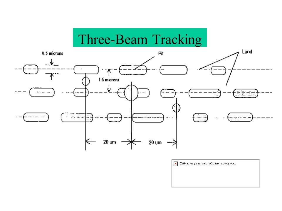 Three-Beam Tracking
