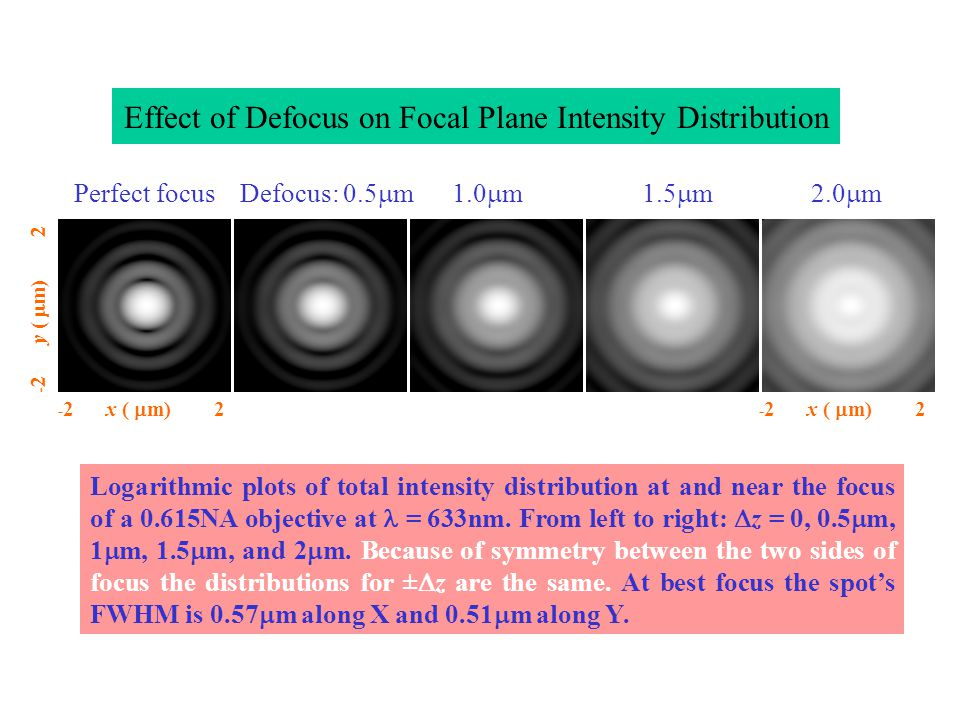 Effect of Defocus on Focal Plane Intensity Distribution Logarithmic plots of total intensity distribution at and near the focus of a 0.615NA objective