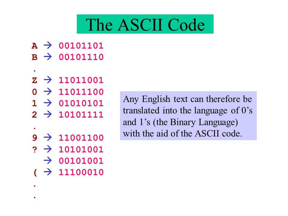 The ASCII Code A 00101101 B 00101110. Z 11011001 0 11011100 1 01010101 2 10101111. 9 11001100 ? 10101001 00101001 ( 11100010. Any English text can the