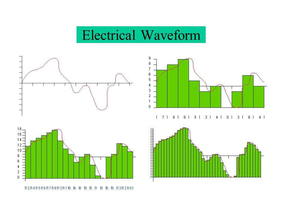 Electrical Waveform