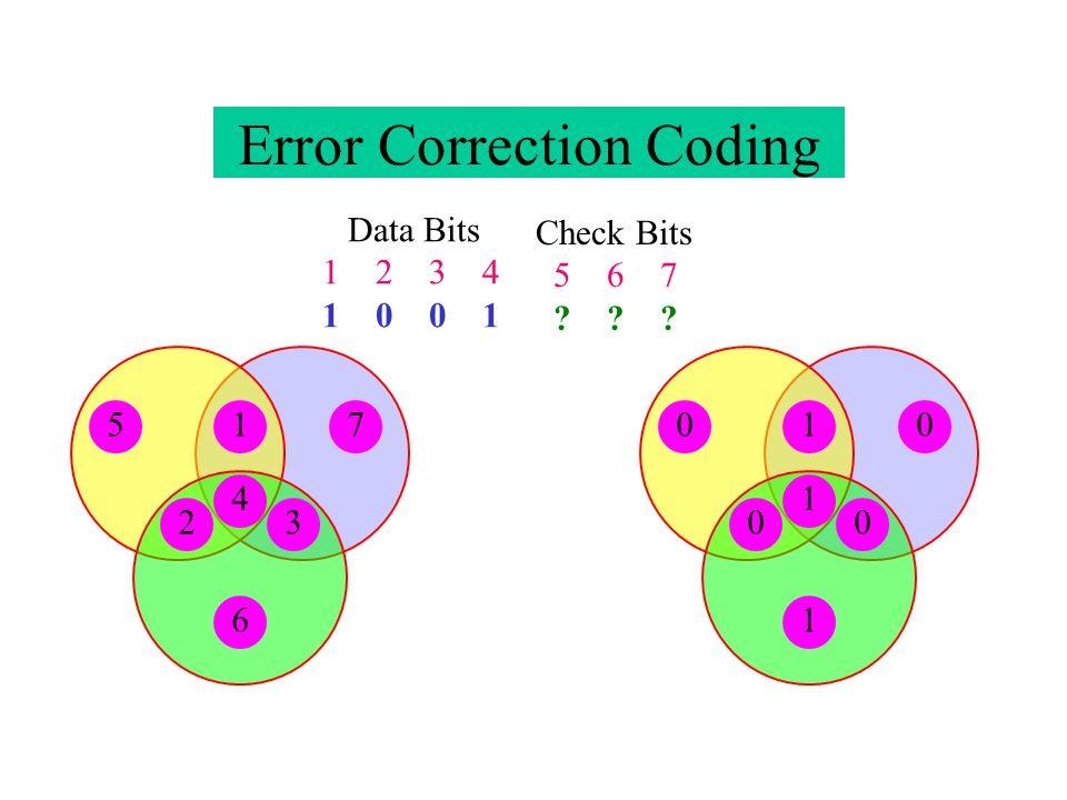 1 00 1 Error Correction Coding 1234567010 Check Bits 5 6 7 ? ? ? Data Bits 1 2 3 4 1 0 0 1