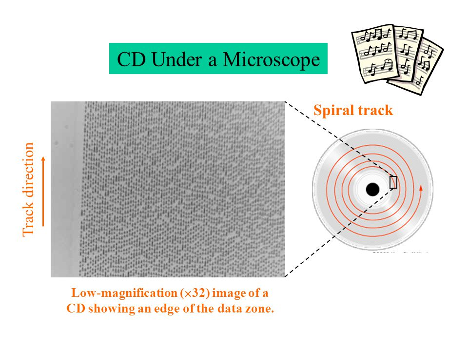 CD Under a Microscope Track direction Spiral track Low-magnification ( 32) image of a CD showing an edge of the data zone.