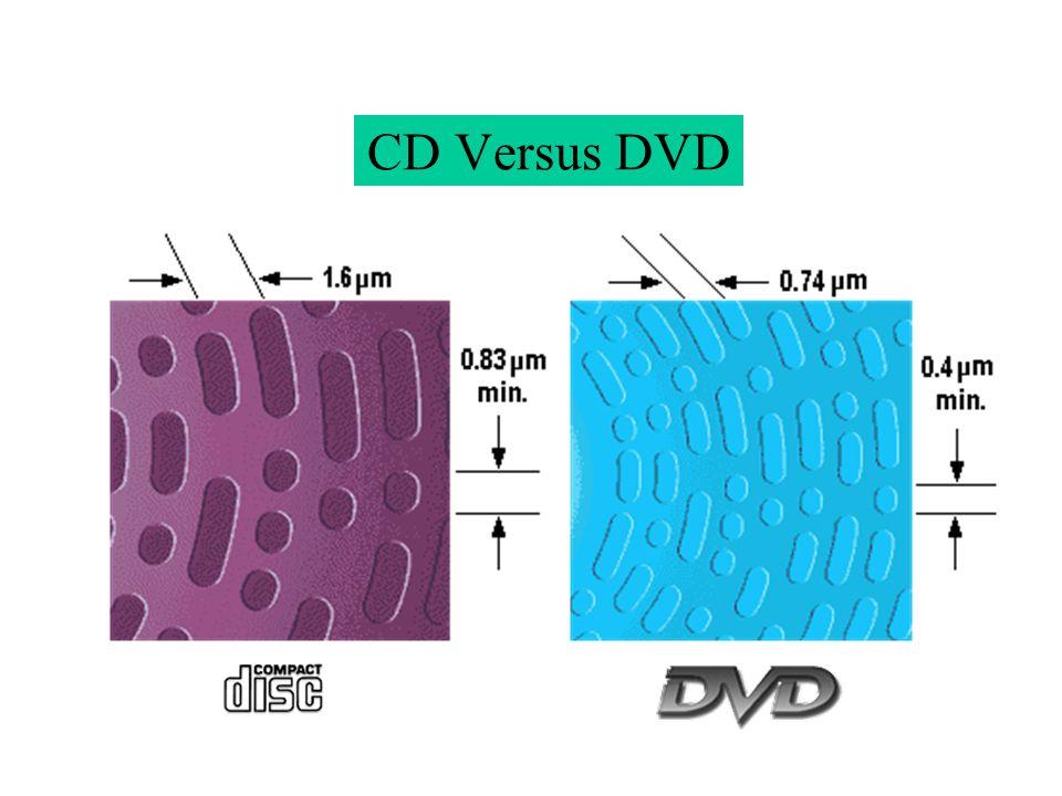 CD Versus DVD