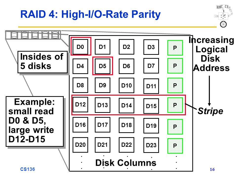 CS136 16 RAID 4: High-I/O-Rate Parity D0D1D2 D3 P D4D5D6 PD7 D8D9 PD10 D11 D12 PD13 D14 D15 P D16D17 D18 D19 D20D21D22 D23 P..............................