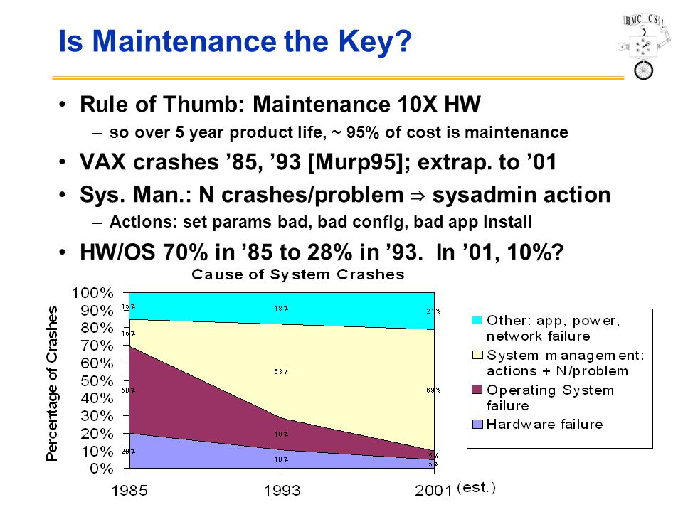 CS136 33 Is Maintenance the Key.