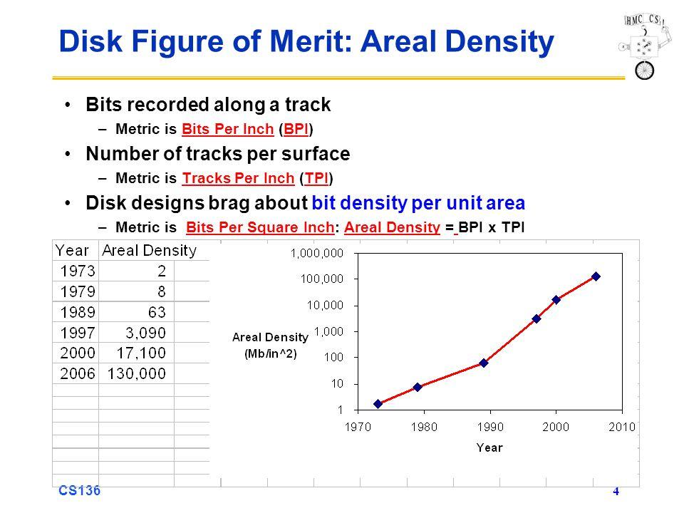CS136 4 Disk Figure of Merit: Areal Density Bits recorded along a track –Metric is Bits Per Inch (BPI) Number of tracks per surface –Metric is Tracks Per Inch (TPI) Disk designs brag about bit density per unit area –Metric is Bits Per Square Inch: Areal Density = BPI x TPI