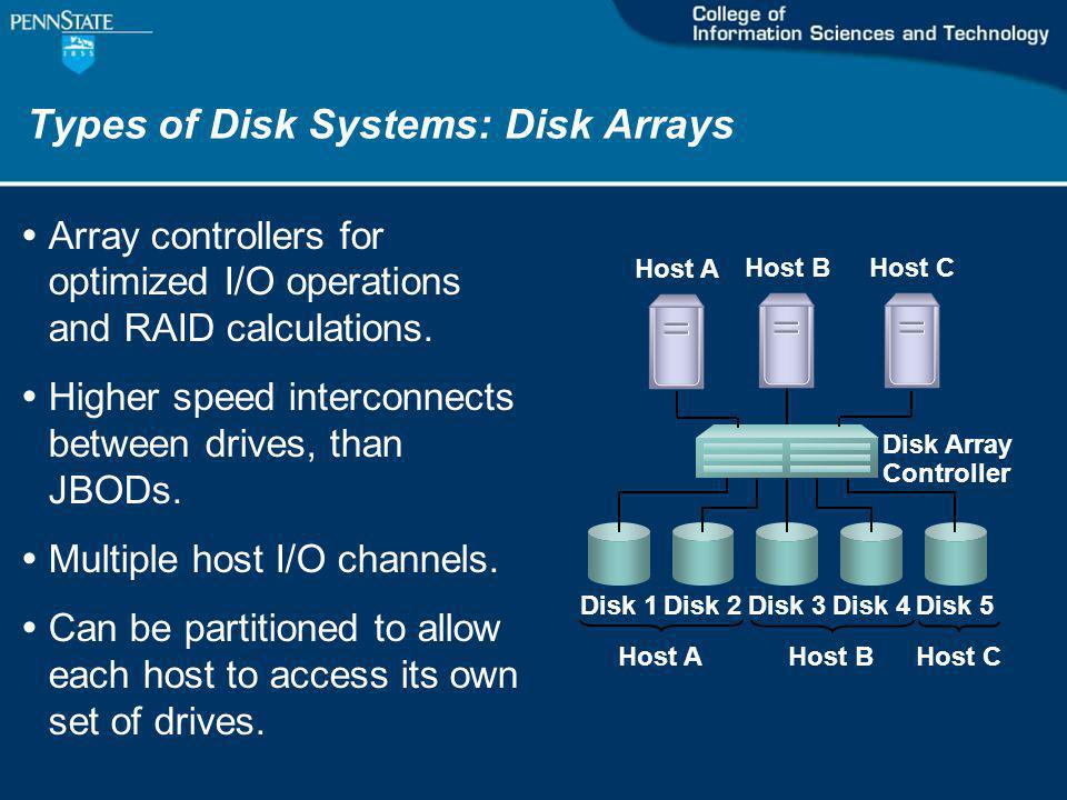 Types of Disk Systems: Disk Arrays Host B Disk 1Disk 2Disk 3Disk 4Disk 5 Disk Array Controller Array controllers for optimized I/O operations and RAID calculations.