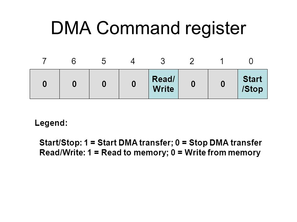 DMA Command register 0000 Read/ Write 00 Start /Stop Legend: Start/Stop: 1 = Start DMA transfer; 0 = Stop DMA transfer Read/Write: 1 = Read to memory; 0 = Write from memory