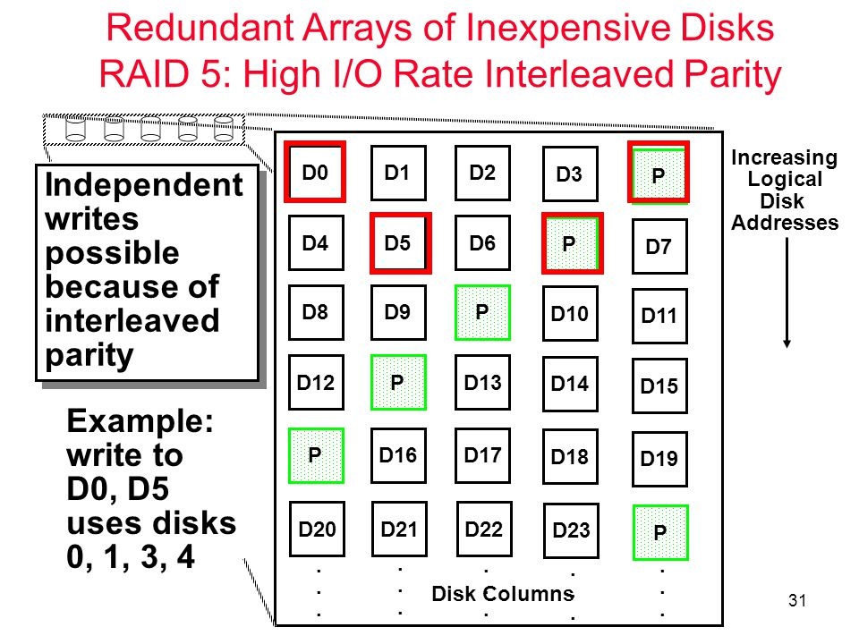 31 Redundant Arrays of Inexpensive Disks RAID 5: High I/O Rate Interleaved Parity Independent writes possible because of interleaved parity Independent writes possible because of interleaved parity D0D1D2 D3 P D4D5D6 P D7 D8D9P D10 D11 D12PD13 D14 D15 PD16D17 D18 D19 D20D21D22 D23 P..............................