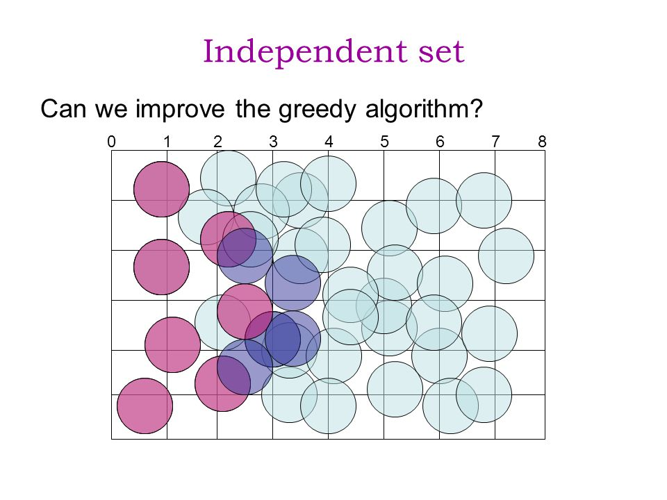 Independent set Can we improve the greedy algorithm 0 1 2 3 4 5 6 7 8