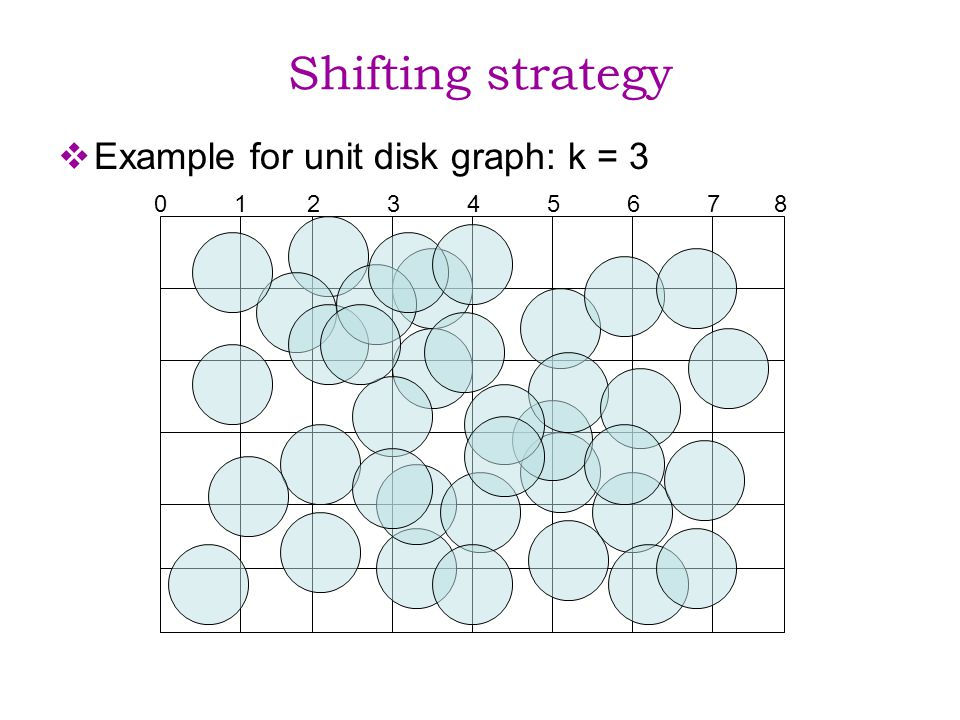 Shifting strategy Example for unit disk graph: k = 3 0 1 2 3 4 5 6 7 8
