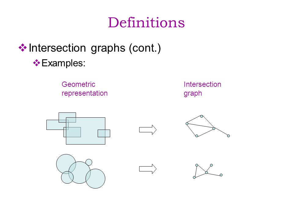 Definitions Intersection graphs (cont.) Examples: Geometric representation Intersection graph