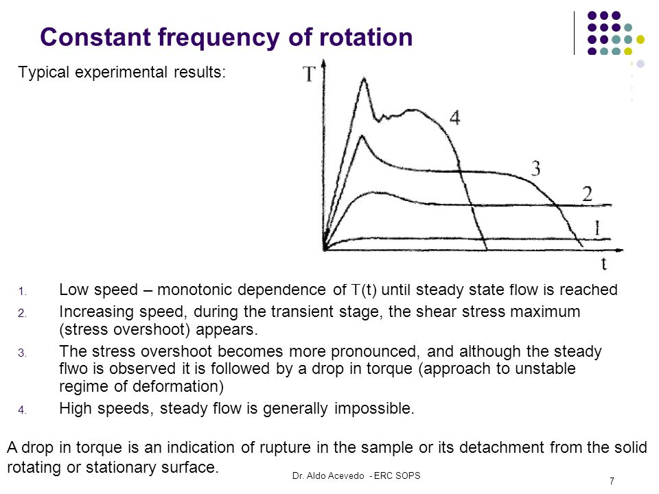 Constant frequency of rotation Typical experimental results: 1.