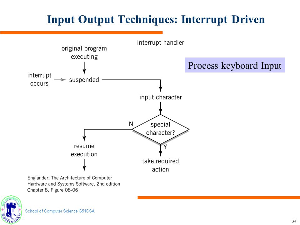 School of Computer Science G51CSA 35 Input Output Techniques: Interrupt Driven Regulate output flow: Using a print handler interrupt