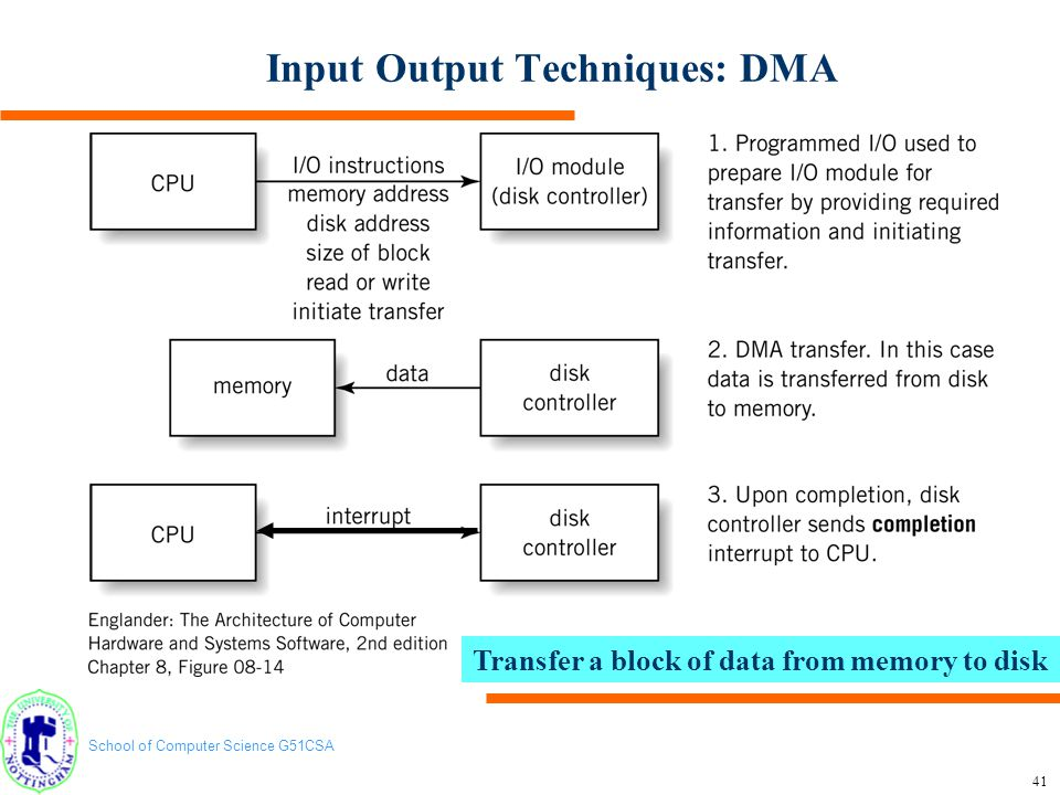 School of Computer Science G51CSA 41 Input Output Techniques: DMA Transfer a block of data from memory to disk