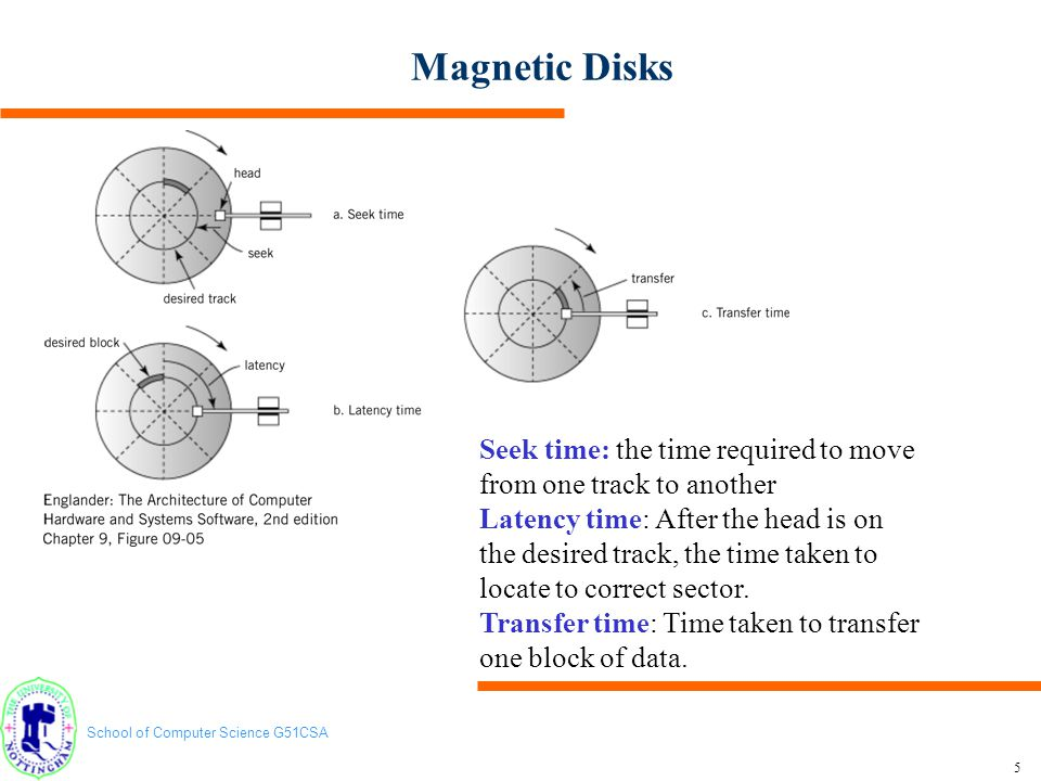 School of Computer Science G51CSA 6 Magnetic Disks After the head is on the desired track, the time taken to locate to correct sector Maximum Latency Time Average Latency Time Time taken to transfer one block of data Transfer Time