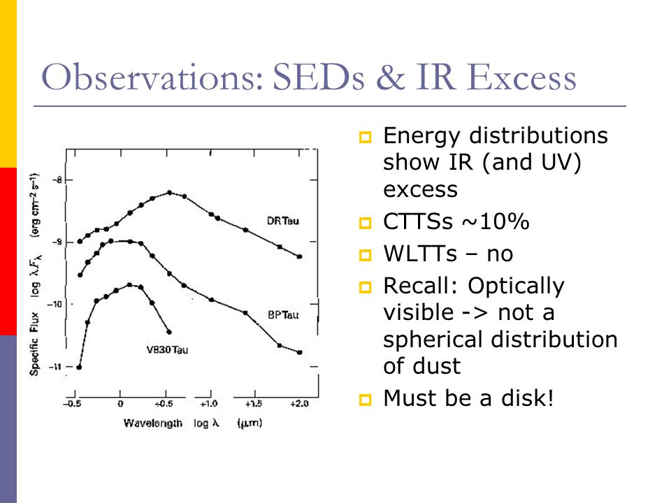 Variability of CTTSs Much higher amplitude than WLTT Highly erratic Astronomers believe these contain hot spots instead of cool spots Occur where infalling matter hits the stellar surface elevating temps through shock heating Likely the results of mass moving along magnetic loops