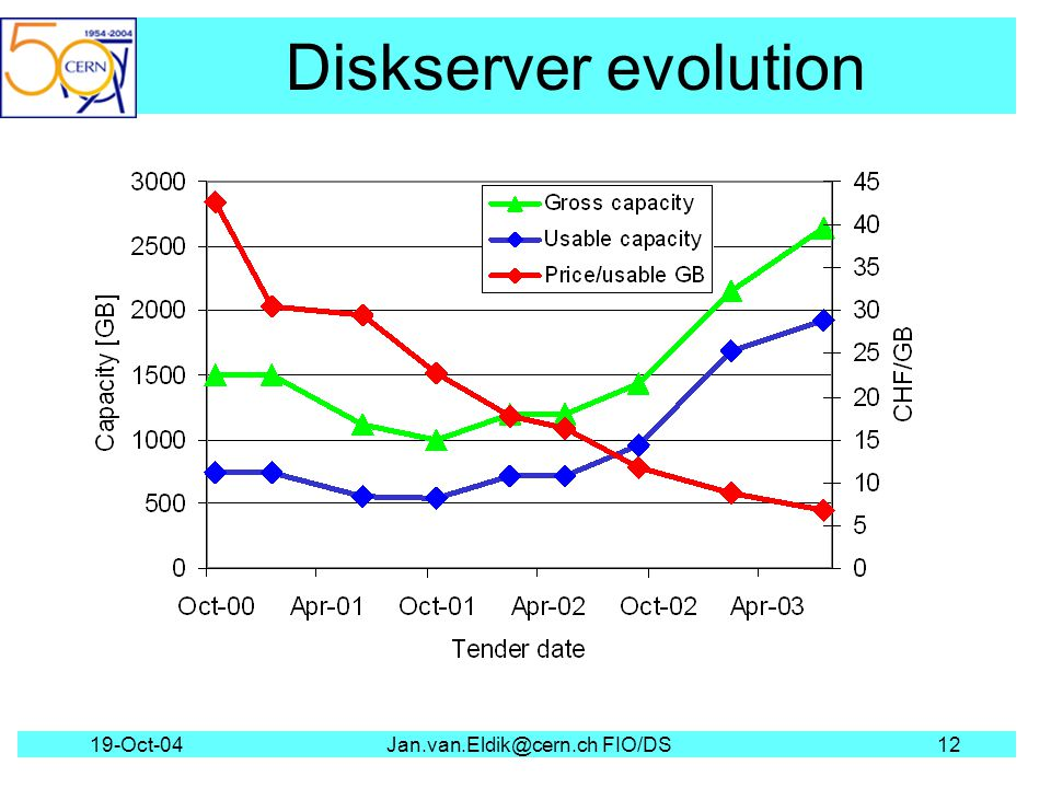 19-Oct-04Jan.van.Eldik@cern.ch FIO/DS12 Diskserver evolution