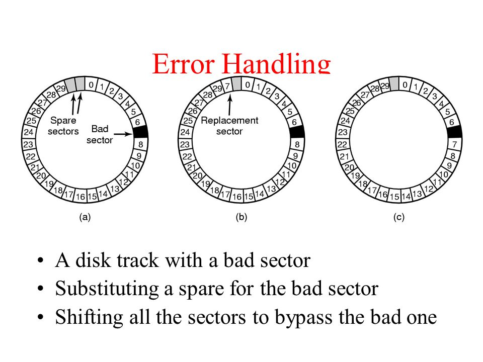 Error Handling A disk track with a bad sector Substituting a spare for the bad sector Shifting all the sectors to bypass the bad one