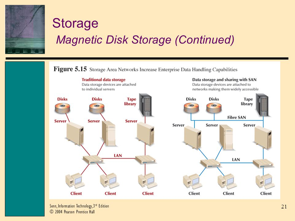 21 Senn, Information Technology, 3 rd Edition © 2004 Pearson Prentice Hall Storage Magnetic Disk Storage (Continued)