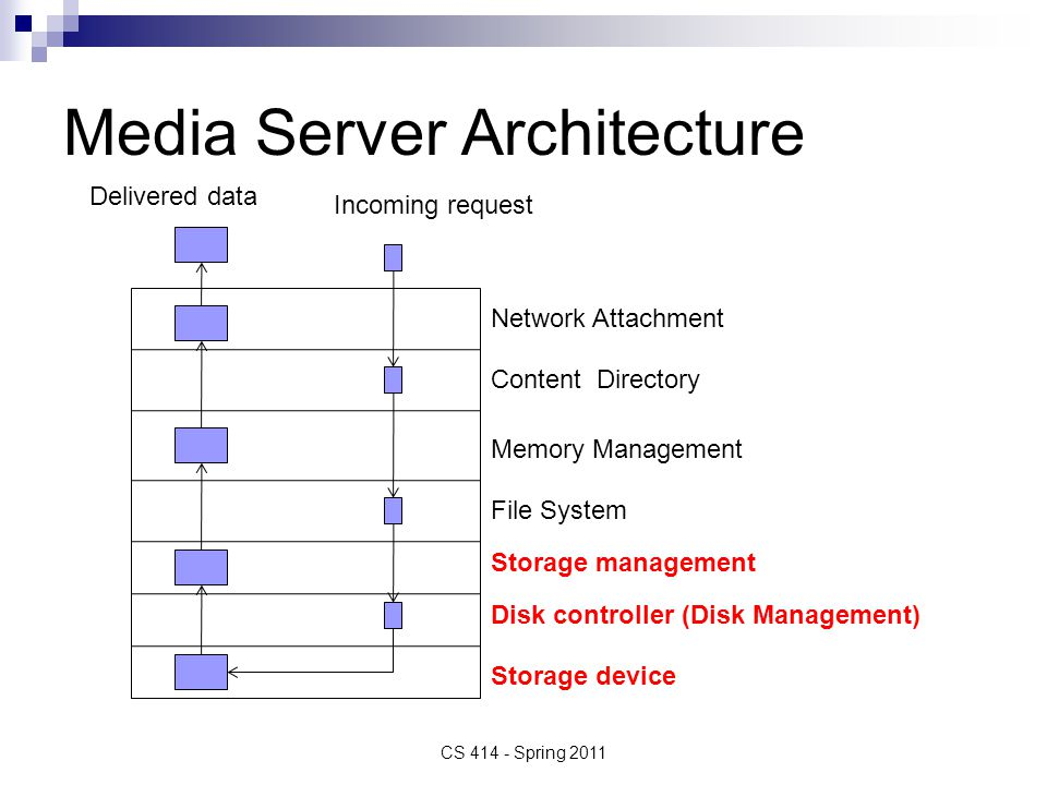 Media Server Architecture CS 414 - Spring 2011 Storage device Disk controller (Disk Management) Storage management File System Memory Management Content Directory Network Attachment Incoming request Delivered data
