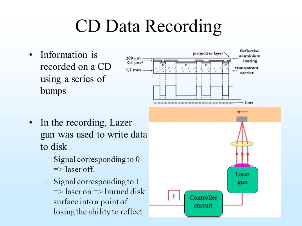 CD Data Recording In the recording, Lazer gun was used to write data to disk –Signal corresponding to 0 => laser off. –Signal corresponding to 1 => la