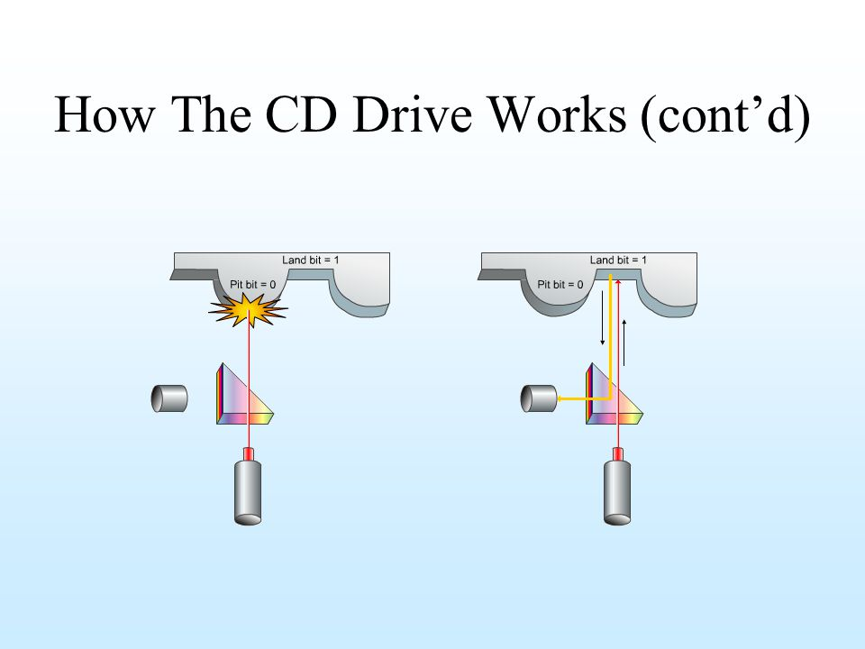 How The CD Drive Works (contd)
