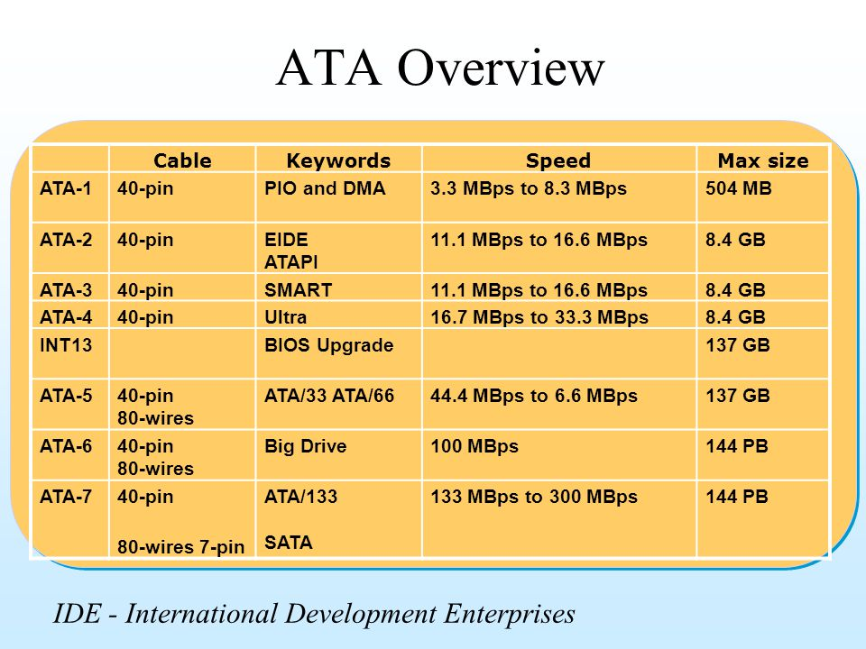 ATA Overview CableKeywordsSpeedMax size ATA-140-pinPIO and DMA3.3 MBps to 8.3 MBps504 MB ATA-240-pinEIDE ATAPI 11.1 MBps to 16.6 MBps8.4 GB ATA-340-pi