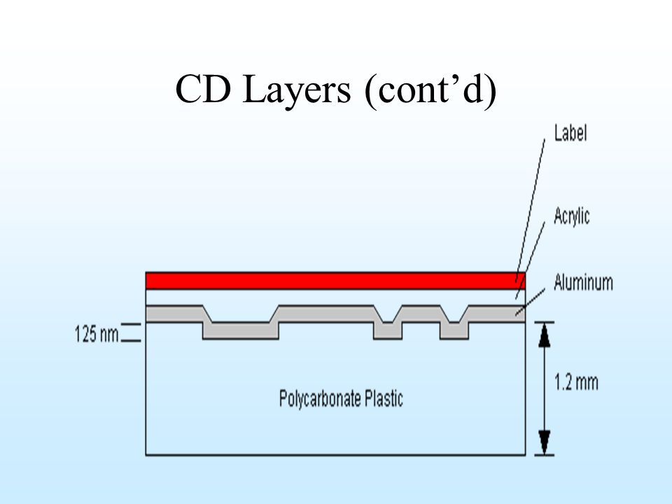 Structure A CDROM Drive uses a small plastic-encapsulated disk that can store data This information is retrieved using a Laser Beam A CD can store vast amounts of information because it uses light to record data in a tightly packed form