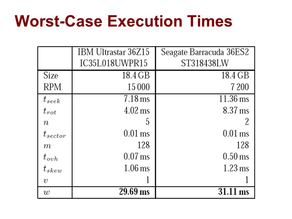 Worst-Case Execution Times
