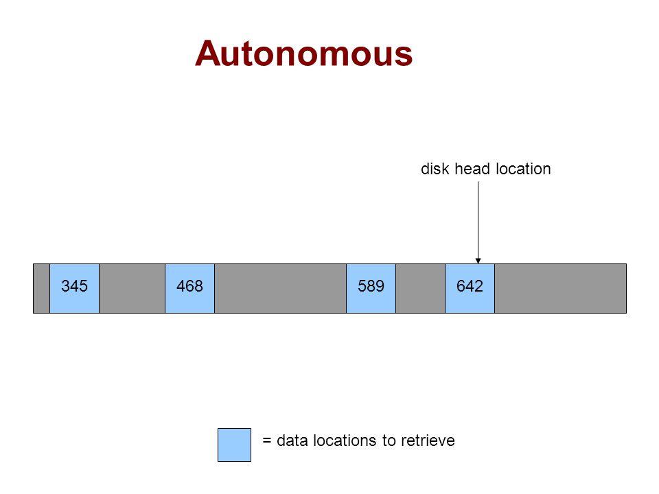 Autonomous 345468589642 disk head location = data locations to retrieve