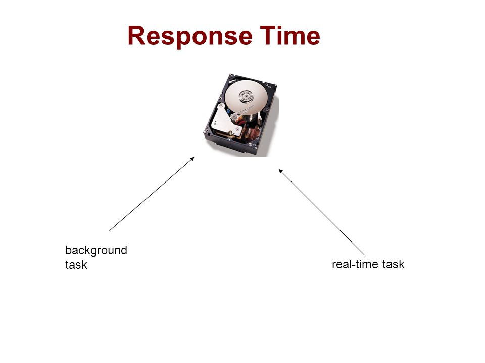 Response Time background task real-time task